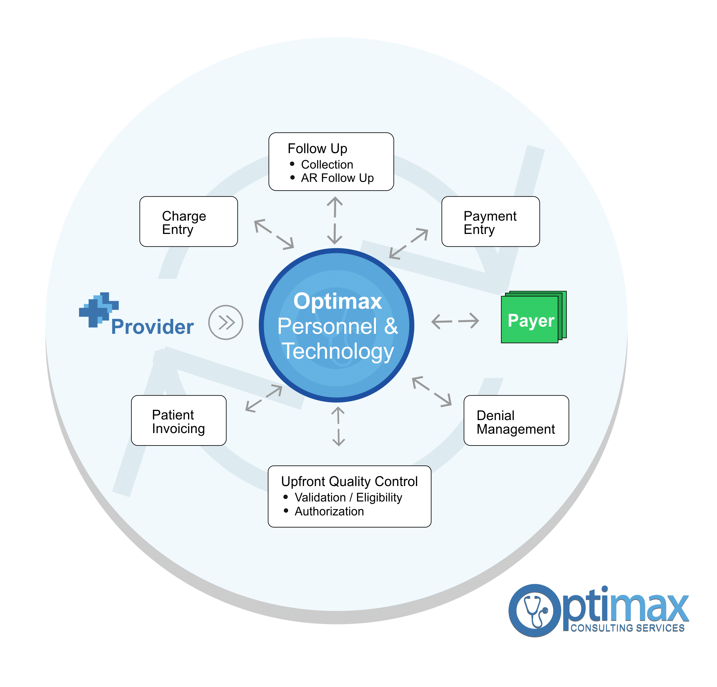 optimax billing process chart 2
